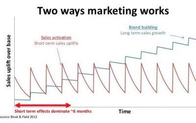 Korte en lange termijn denken in marketing